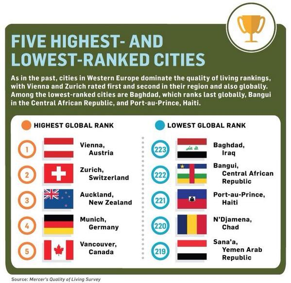 Best city's to live, worst to be..............